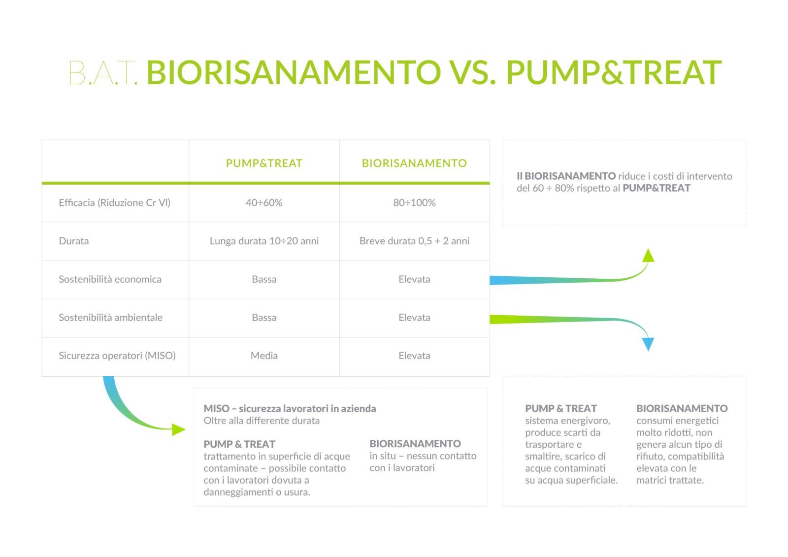 Confronto tra biorisanamento e Pump & Treat