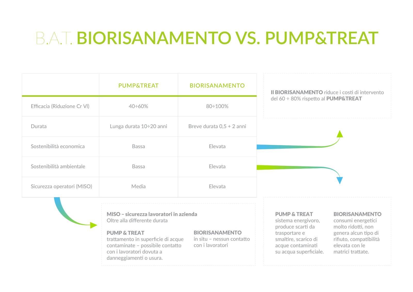 Confronto tra biorisanamento e Pump & Treat