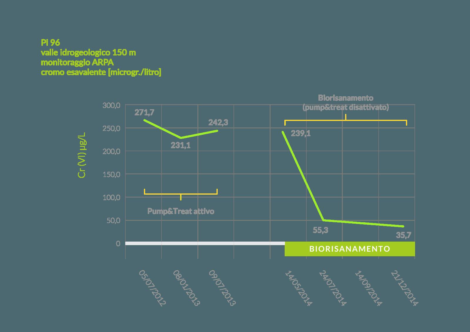 Risultati intervento biorisanamento in confronto al Pump & Treat