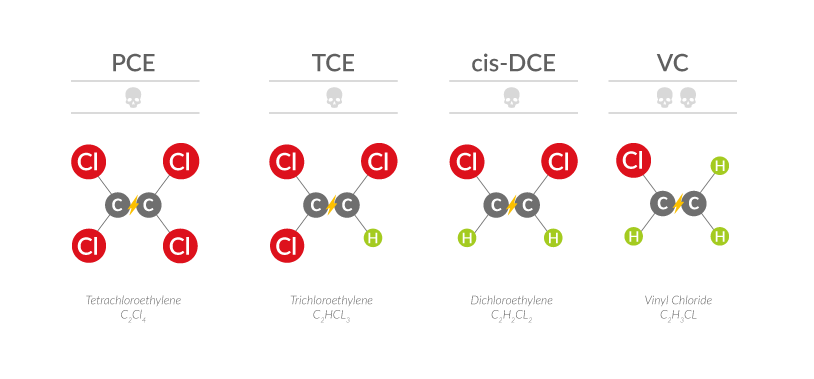 Bonifica Solventi clorurati