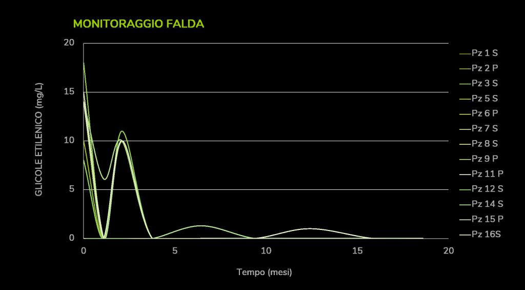 Glicole Falda