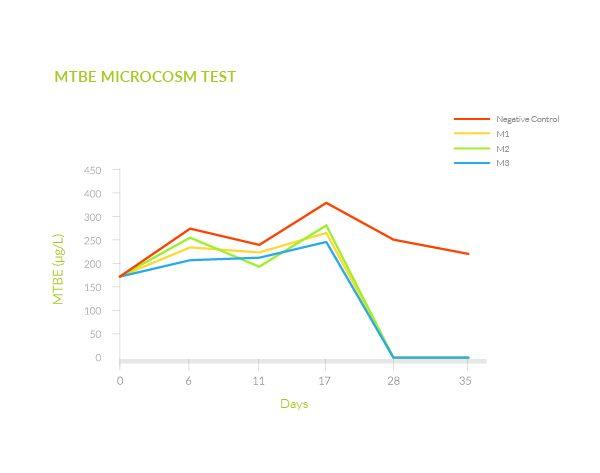 MTBE TEST